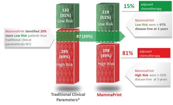 генетический профиль опухоли